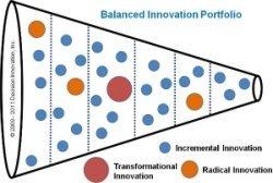 Innovation balanced portfolio funnel