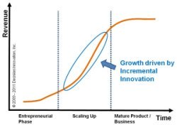 Incremental innovation growth opportunity graph