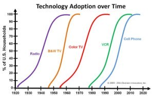 Technology adoption curves suggesting an innovation model