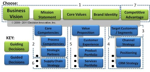 Business model innovation decision framework