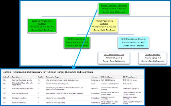 Criteria prioritization screen