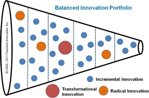 Innovation balanced portfolio funnel
