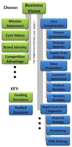 Innovation management decision framework