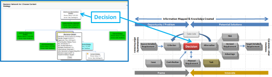 Manage decisions to reduce defects