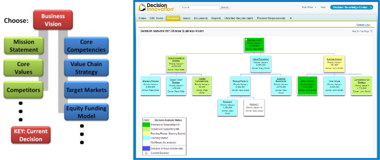 Decision Network for values alignment