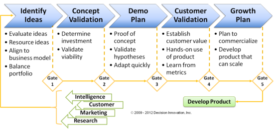 Gated process for managing change and innovation