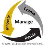 Decision Making Process Diagram