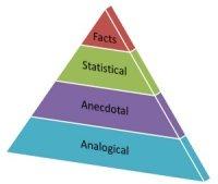 Evidence hierarchy pyramid