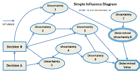 Simple Influence Diagram