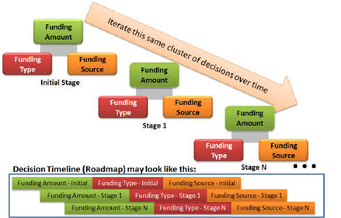 Business_startup_funding_decision_ntwrk-3_repeated_decision_process-v1-50dpi