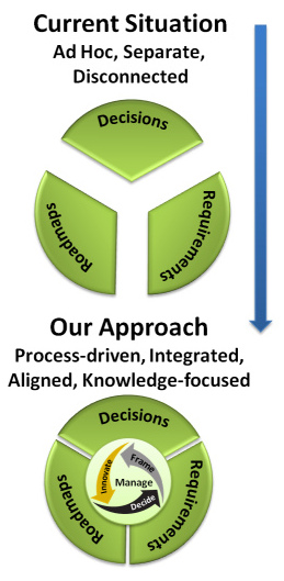 Diagram of business decision management approach