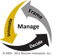 Image of the Decision Innovation decision making process
