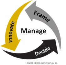 Decision Innovation Process image