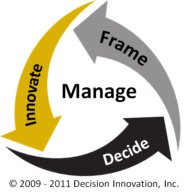 Decision Making Process Diagram