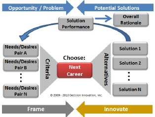 Decision Making Process Model Graphic 3 Center