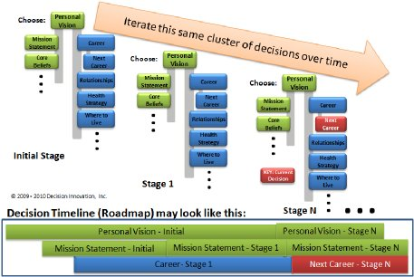 Decision Making Process Model Graphic 4 Timeline/Roadmap