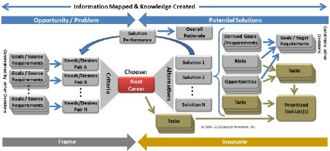 Decision Making Process Model Graphic 5 Full Decision Model