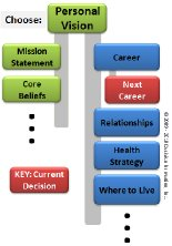 Decision Making Process Model Graphic 6 Decision Network
