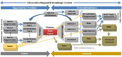 Decision Making Process Model Graphic 7 Full Decision Model with Issues