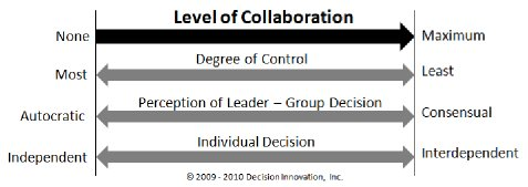 Image of level of collaboration - Criteria