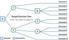Simple Decision Tree
