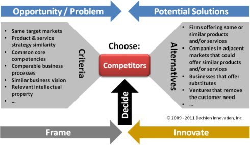 Choose Business Competitors decision diagram