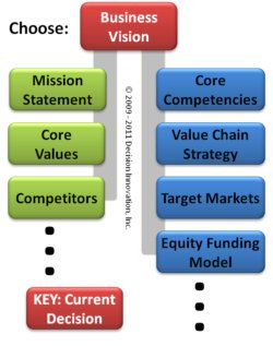 Decision Network with Business Vision Statement