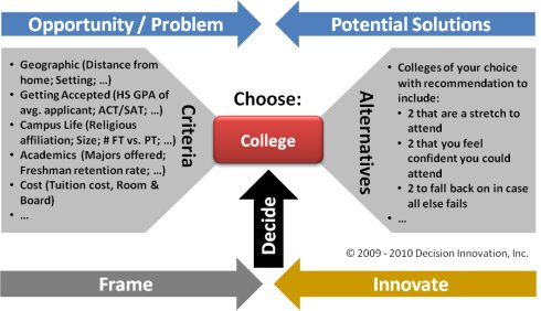 Image of criteria and alternatives for pick a college decision