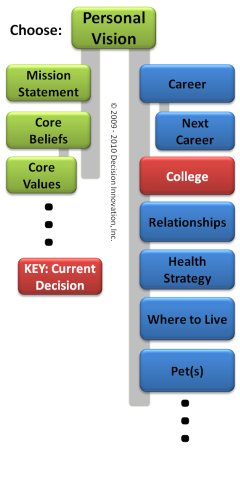 Image of Personal Decision Network with College decision highlighted