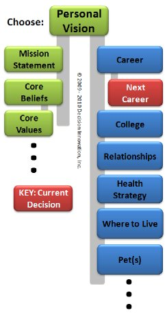 Decision Network with Next Career decision highlighted