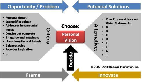 Criteria and alternatives for a personal vision decision