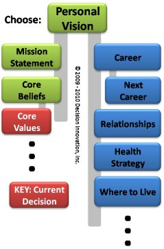 Decision Network with personal core values decision highlighted