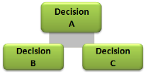 Image of generic decision network.