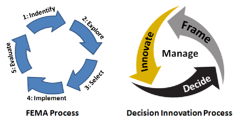 Problem solving and decision making graphics