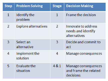 Problem solving decision making comparison table