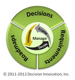 Image for business decision analysis