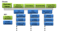 Business model decision network
