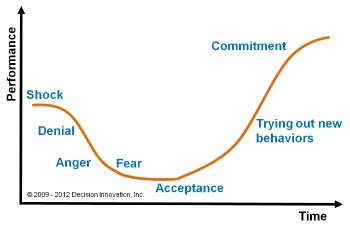 A Change Management Model To Achieve Strategic Alignment