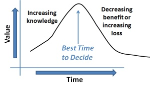 Graph for decision timing