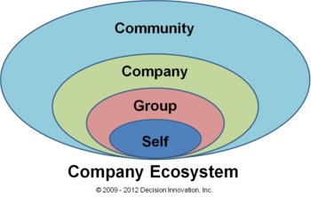 Image showing layers of decision making from systems thinking