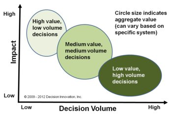 Graph of large, medium and small decisions