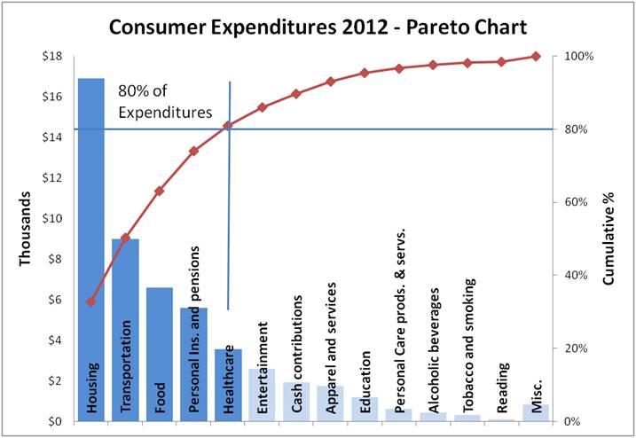 consumer decision pareto
