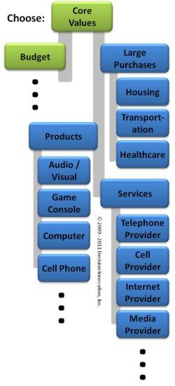Consumer Decision Making - Decision Network
