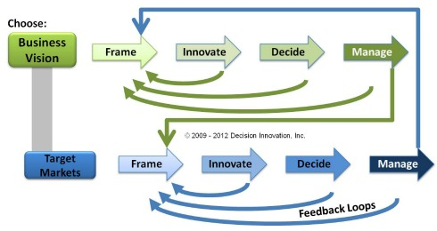 Decision network with loops