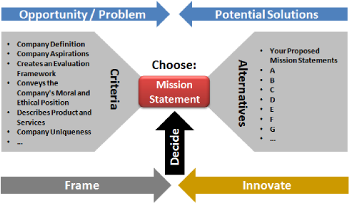 Business mission statement decision diagram