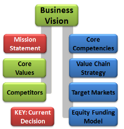 Business Decision Network