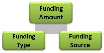 New business funding decision network
