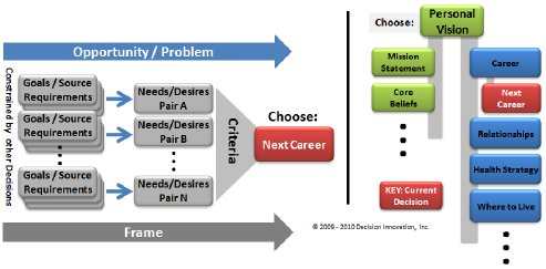 Decision Making Process Model Graphic - Left