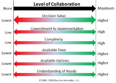 Image of level of collaboration - Criteria
