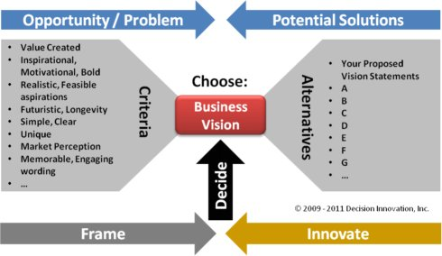 Business vision statement decision diagram